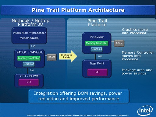 Platform Intel Pine Trail